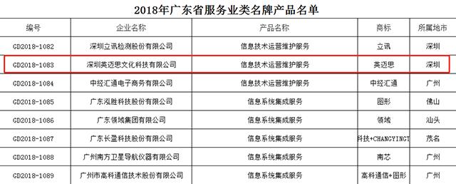 英迈思喜获2018年广东省名牌  品质服务决胜市场 AI营销云服务