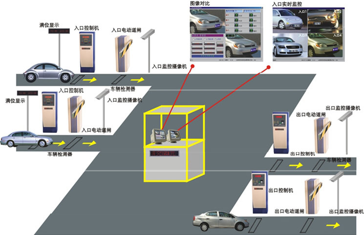 全新智能物业管理?英迈思解决方案助你了解—停车场管理系统