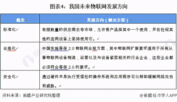 2021年中国物联网行业市场现状与发展趋势分析