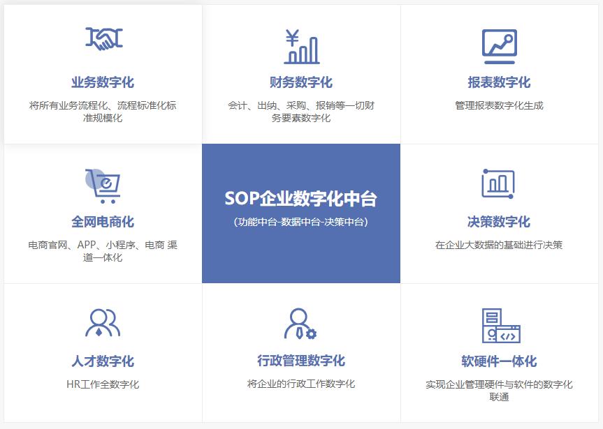 犀牛云解决方案-SOP企业数字化中台