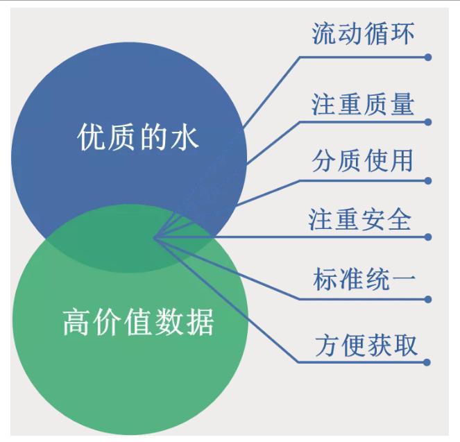 治水角度解读数据治理——犀牛云解决方案