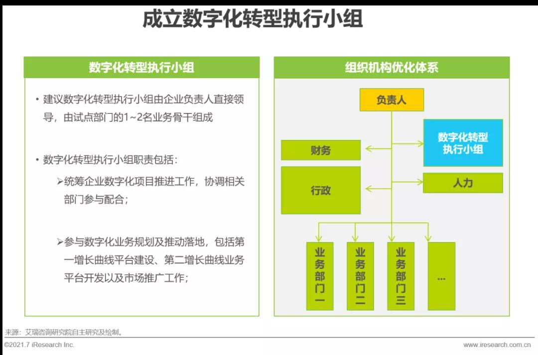 新形势下,传统企业如何进行数字化转型?-犀牛云解决方案